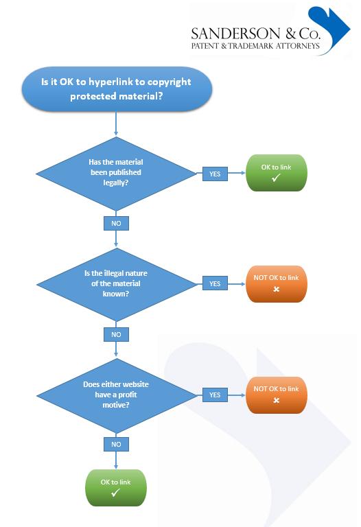 copyright-flow-chart
